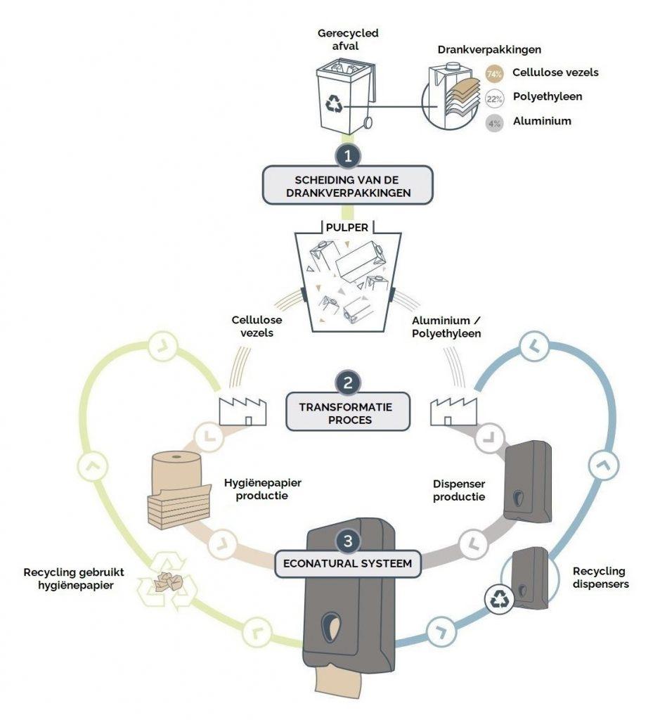 Circulair systeem